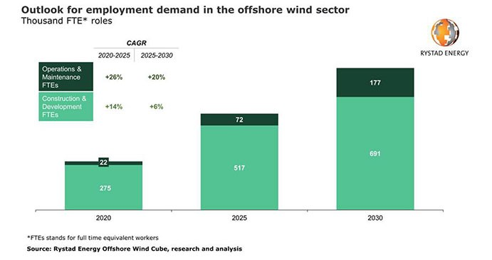 Rystad Energy: Offshore wind to be the new hiring haven
