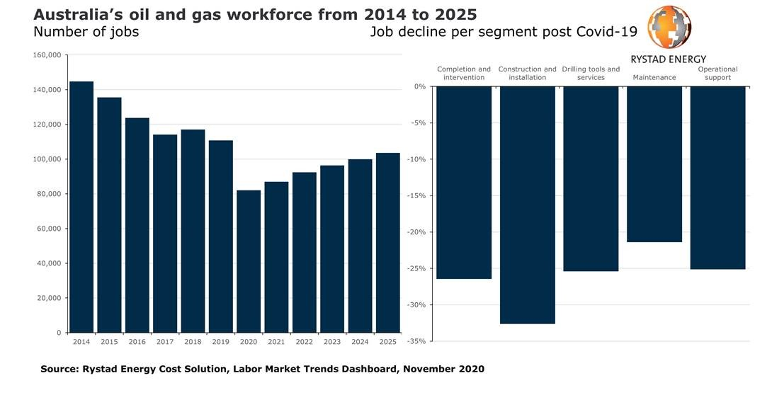 The Covid-19 downturn slashed Australia's oil and gas workforce by a quarter, effect will be lasting